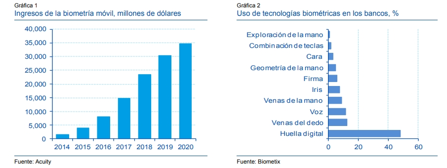 """Crédito: """"Biometría: el futuro de los pagos móviles"""", Observatorio Económico del BBVA, 21/7/15."""