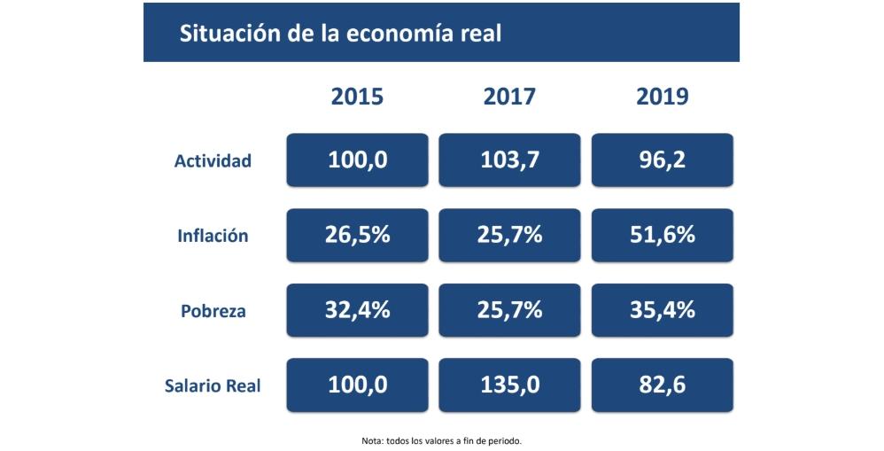 Situación de la economía real argentina 2015, 2017, 2019   Crédito: Instituto de Investigaciones Económicas de la Bolsa de Comercio de Córdoba.