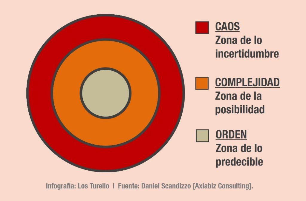 """Los """"tres círculos"""" que deberían considerar las PyMES."""