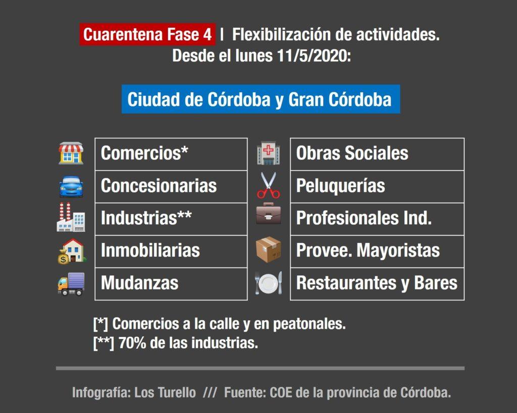 Se flexibilizan 10 actividades en la ciudad de Córdoba y Gran Córdoba.