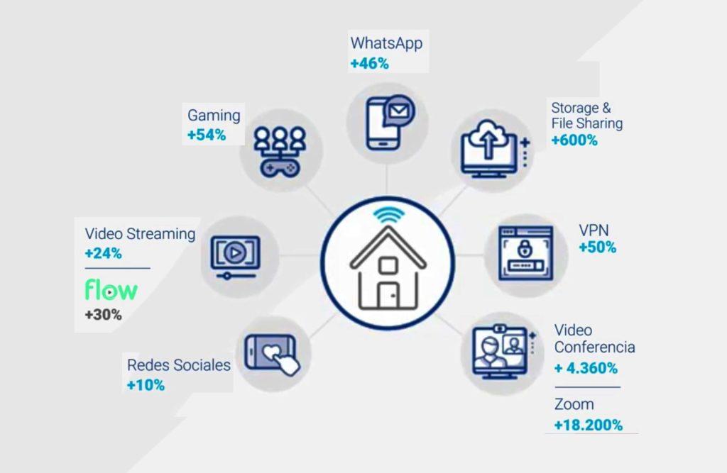 Crecimiento de la demanda de servicios en las redes de Telecom.