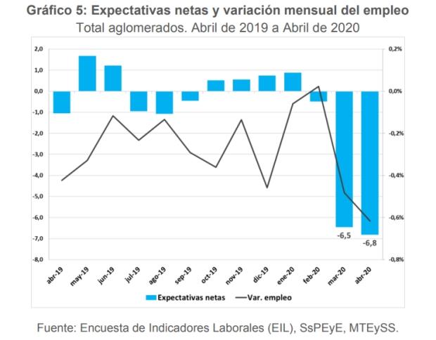 Expectativas de empleo para el trimestre Mayo y Julio de 2020, según encuesta del Ministerio de Trabajo de la Nación.