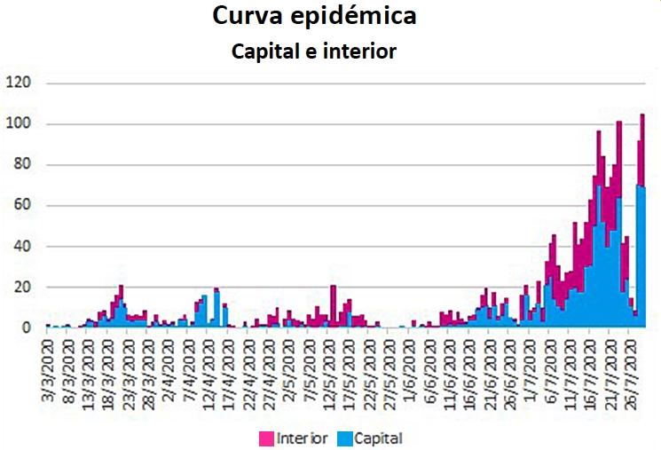 En julio, prácticamente se duplicaron los casos de COVID-19 en la provincia | Imagen: Ministerio de Salud de Córdoba.