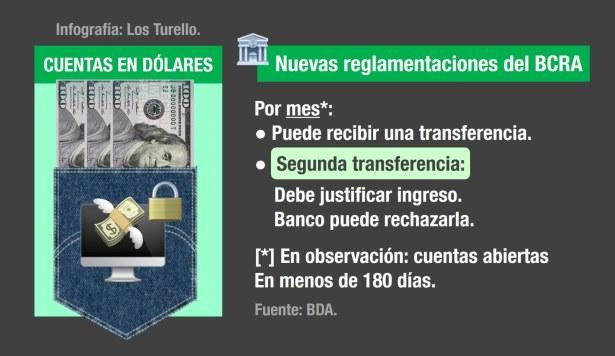 Más controles del BCRA a las cuentas en dólares.