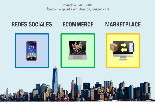 Redes sociales, ecommerce y marketplace.