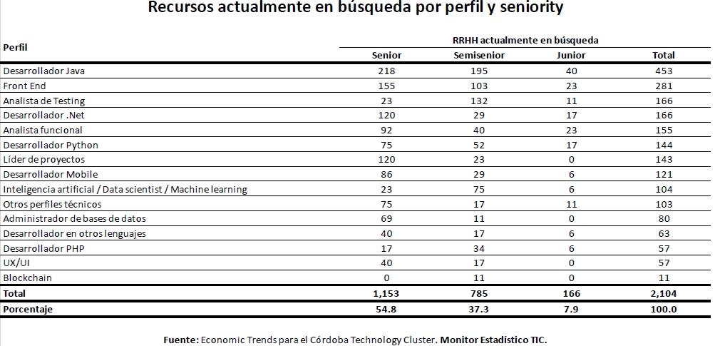 Monitor TIC 2020: búsquedas activas  de las empresas de software de Córdoba.