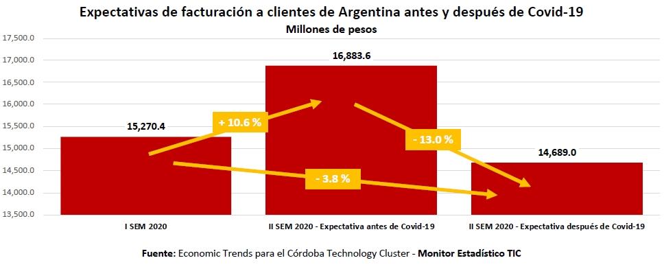 Monitor TIC: expectativas de facturación de las empresas de software de Córdoba para el segundo semestre de 2020.
