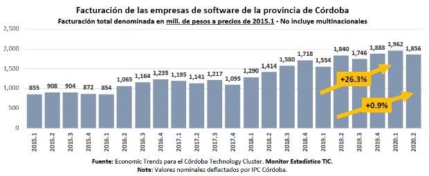 Monitor TIC 2020: facturación de las empresas de software de Córdoba.