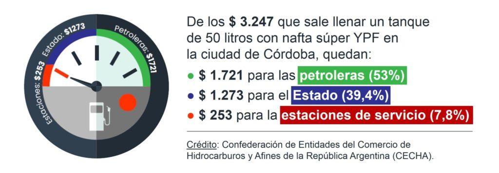 Como se reparte los ingresos por la nafta en las estaciones de servicio | Crédito: CECHA.