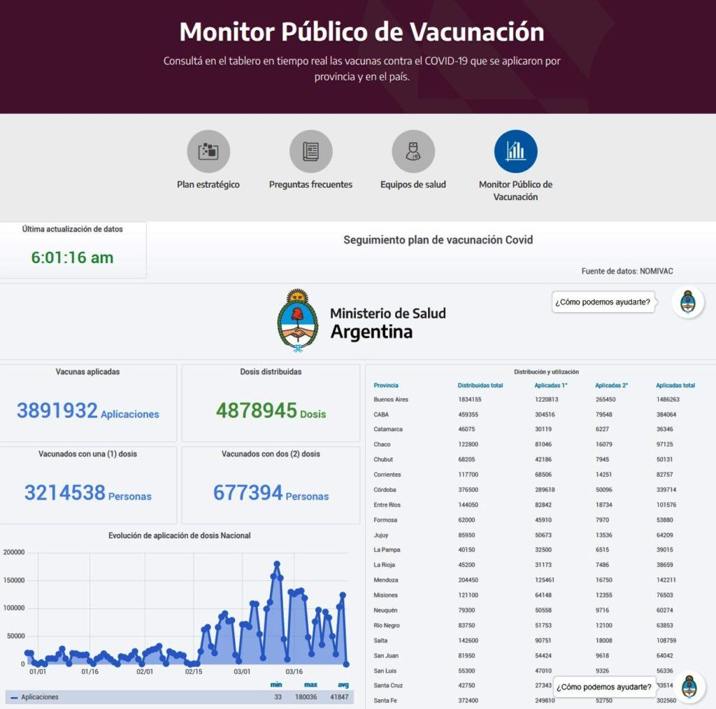 Pandemia de COVID-19 - Monitor Público de Vacunación en Argentina.