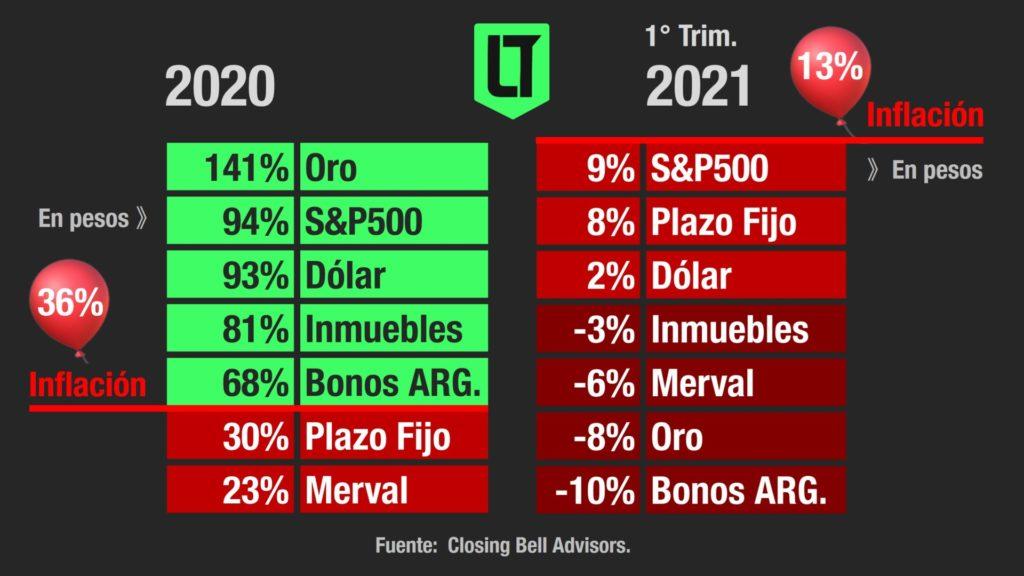 Rendimientos 2020 - 2021 | Fuente: Closing Bell Advisors | Infografía: Los Turello de Bolsillo.