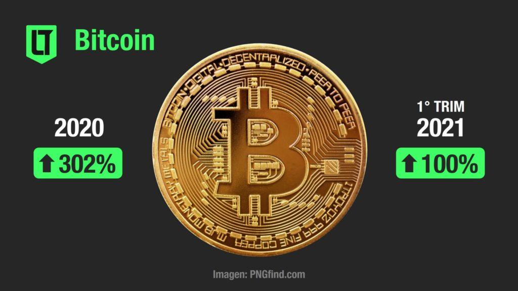 Inversiones 2021 - Con altibajos el Bitcoin duplicó su valor en el primer trimestre | Crédito: Los Turello de Bolsillo.