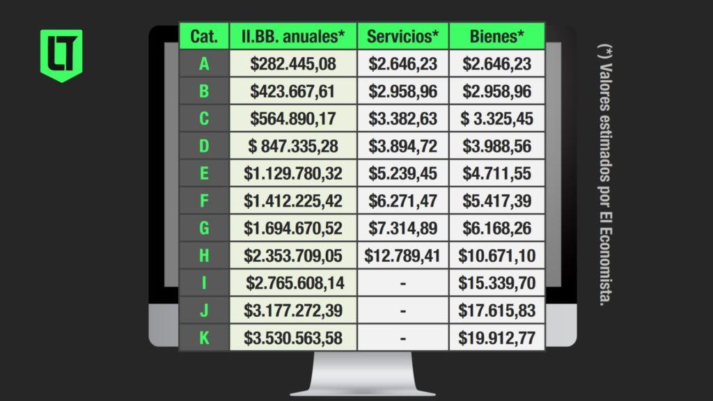 Valores estimados para la actualización de las categorías, escalas y cuotas del Monotributo 2021 | Infografía: Los Turello de Bolsillo en base a El Economista.