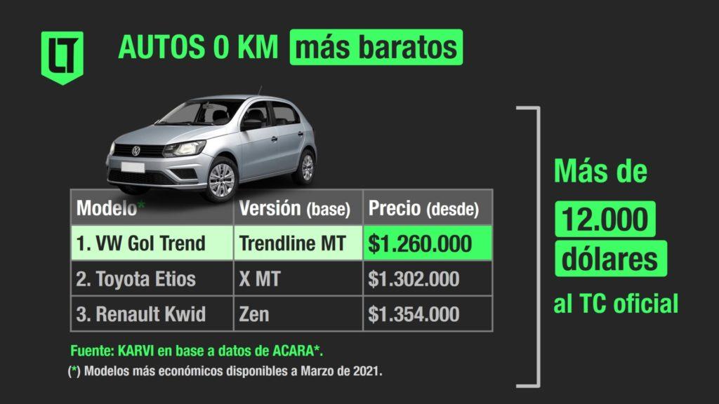 Precio de los autos 0 KM más baratos en Argentina | Crédito: Los Turello de bolsillo en base a Karvi y datos de ACARA.