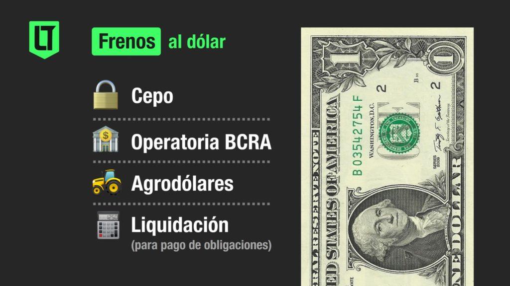 Los frenos a la cotización del dólar en Argentino | Infografía: Los Turello de bolsillo (LTDB).