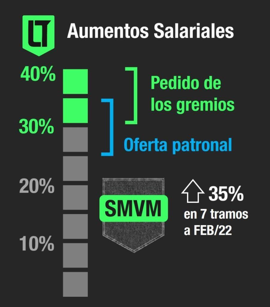 Trabajo: aumentos salarios 2021 | Crédito: Los Turello de Bolsillo
