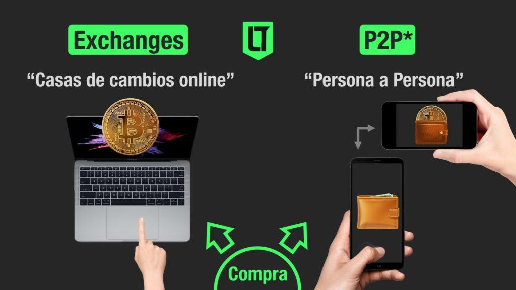 Exchanges y P2P, dos alternativas para comprar y vender Bitcoin   Infografía: Los Turello de Bolsillo.