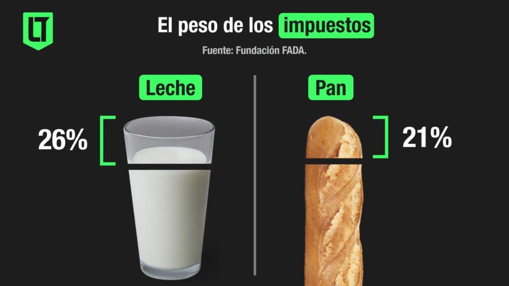 El peso de los impuestos en el precio final de la leche y del pan | Infografía: Los Turello de bolsillo en base a Fundación FADA.