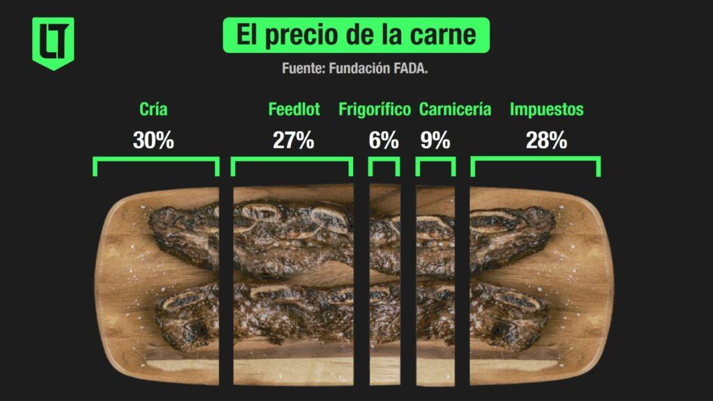 Alimentos - Cómo se compone el precio de la carne | Infografía: Los Turello de bolsillo en base a datos e imagen de la Fundación FADA.