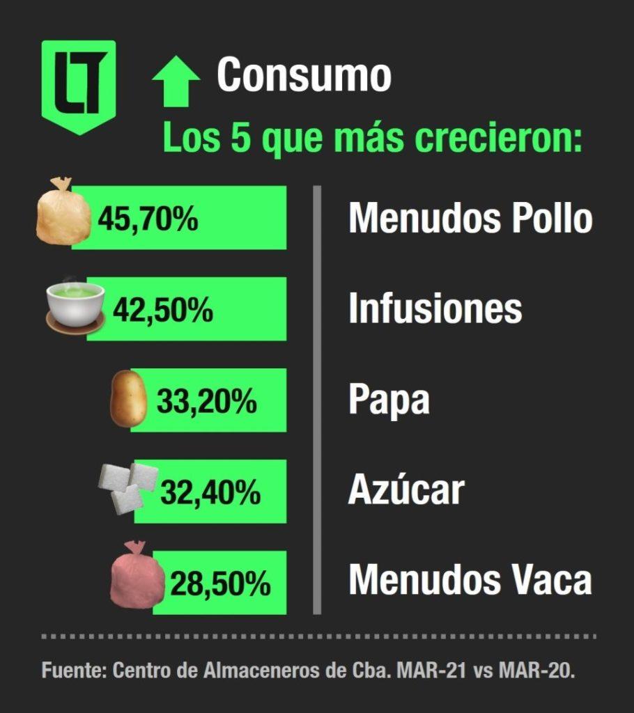 Los cinco alimentos con mayor crecimiento en el consumo en Córdoba, durante Marzo 2021, según el Centro de Almaceneros de Córdoba | Infografía: Los Turello de bolsillo.