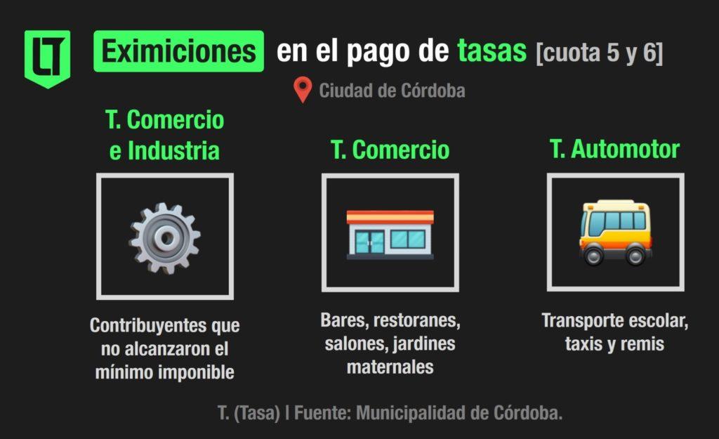 Medidas municipales de alivio fiscal para las actividades restringidas de la ciudad de Córdoba   Infografía: Los Turello de bolsillo.