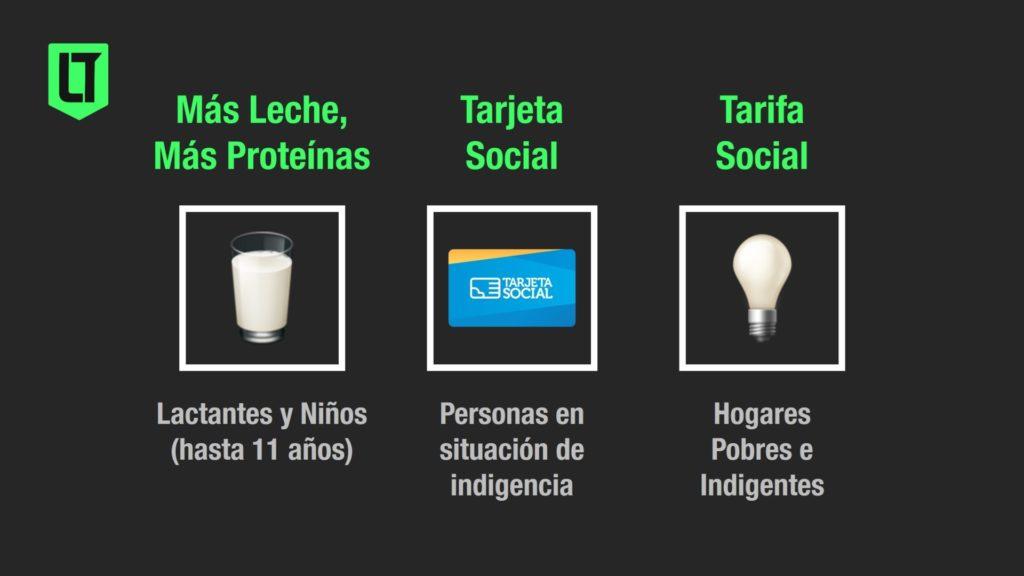 Alguno de los programas asistenciales del Ministerio de Desarrollo Social de la provincia de Córdoba | Infografía: Los Turello de Bolsillo.