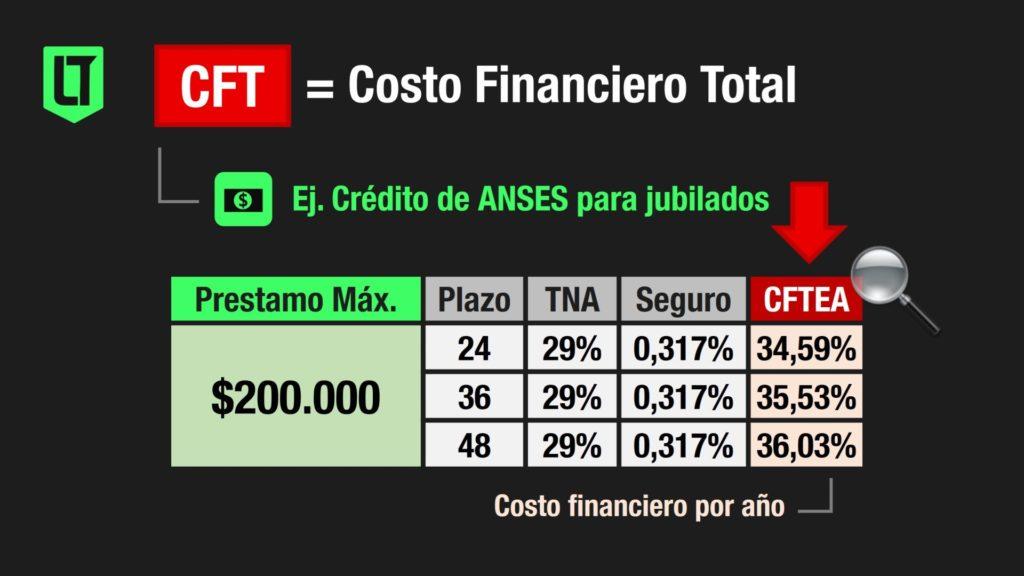 El Costo Financiero Total (CFT) es la variable a mirar antes de sacar un crédito o préstamo | Infografía: Los Turello de Bolsillo en base a Anses.