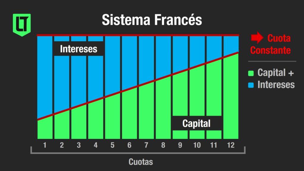 ¿Cómo funciona el sistema francés? | Infografía: Los Turello de bolsillo.