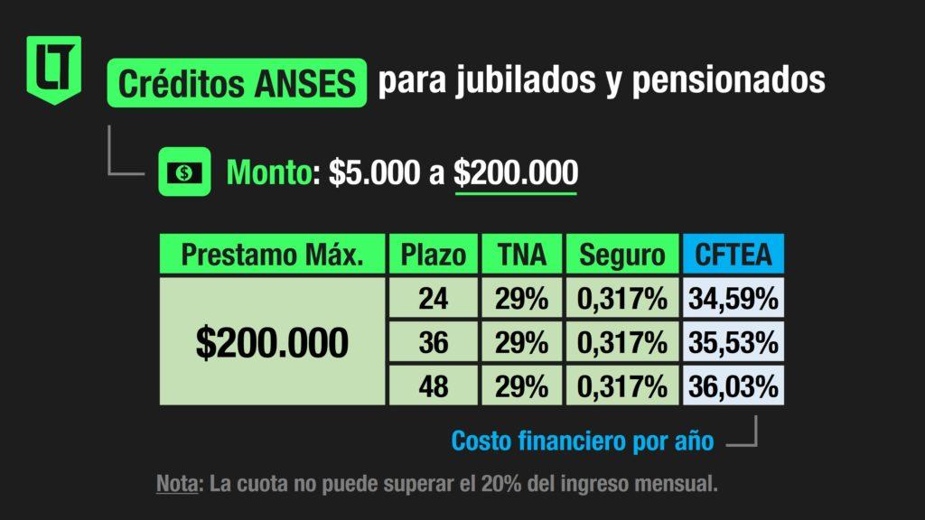 Préstamos de Anses para jubilados y pensionados nacionales | Infografía: Los Turello de Bolsillo.