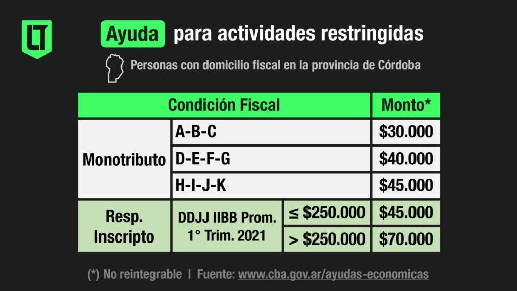 Ayuda económica del Gobierno de Córdoba para pymes, negocios y personas físicas con domicilio fiscal en la provincia de Córdoba   Infografía: Los Turello de bolsillo.