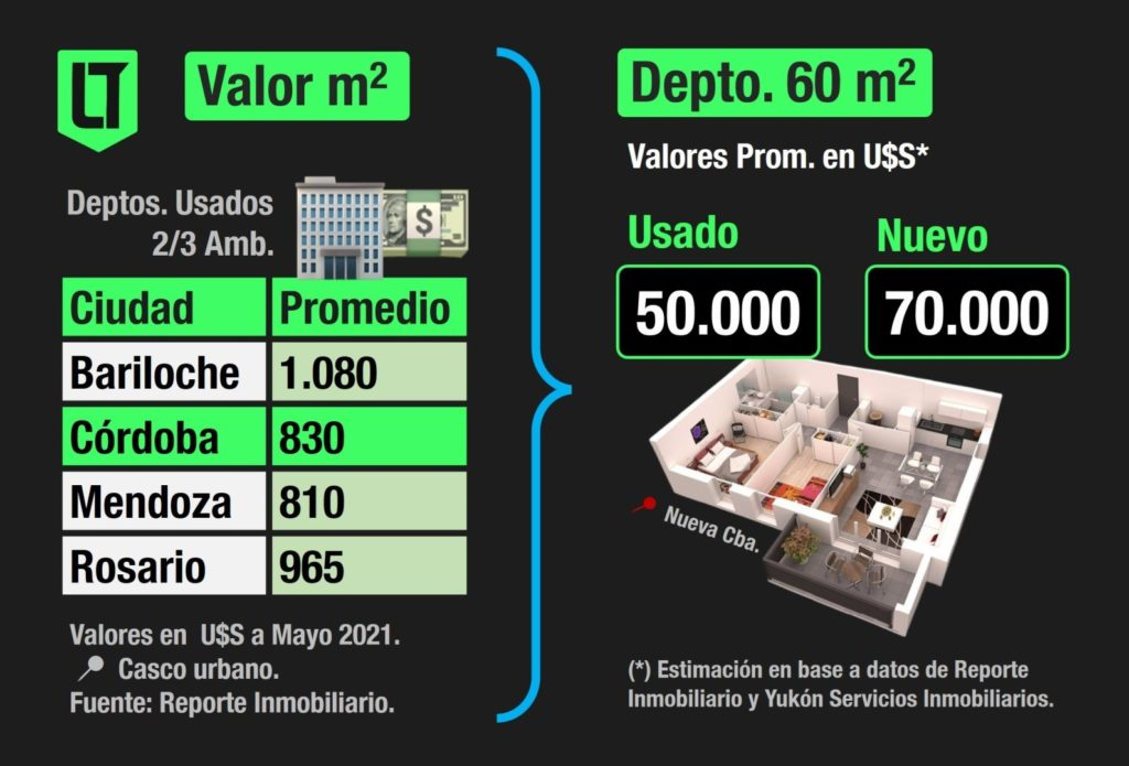 El valor del metro cuadrado y de los ladrillos. Cuánto cuesta un departamento en Córdoba Capital   Fuente: Reporte Inmobiliario y Yukón Servicios Inmobiliarios.