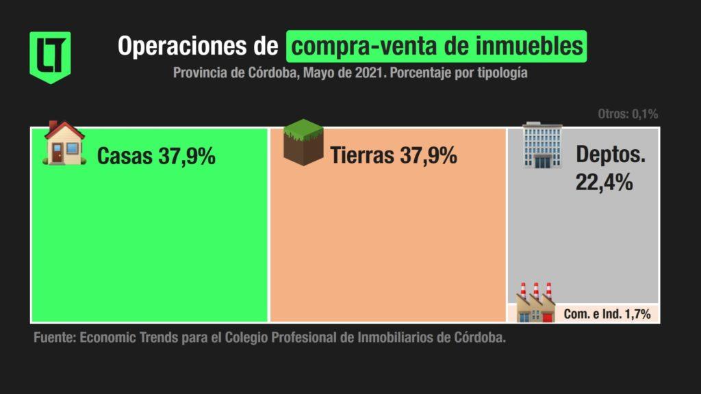 Operaciones de compraventa de inmuebles en Córdoba, a Mayo de 2021   Fuente: Economic Trends para el CPI Córdoba.