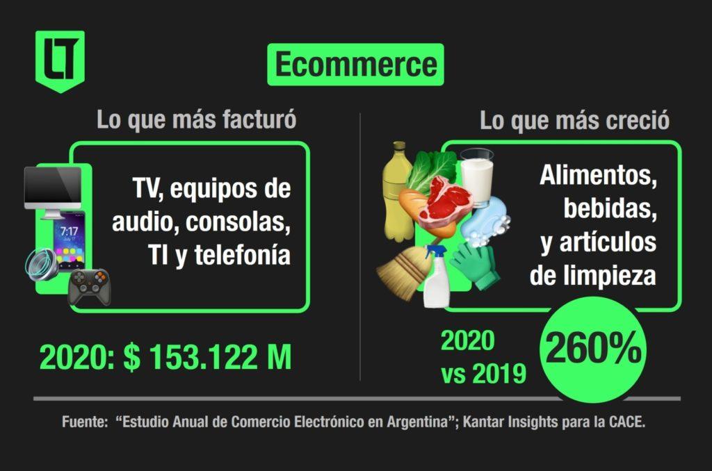 Ecommerce: el rubro que más facturo y el que más creció en 2020 | Infografía: Los Turello de bolsillo en base a datos de Kantar para la CACE.