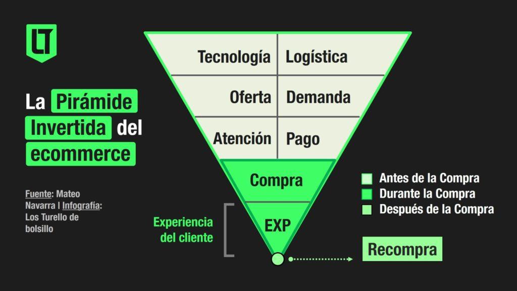 La pirámide invertida del ecommerce | Infografía: Los Turello en base a Mateo Navarra (Locus).
