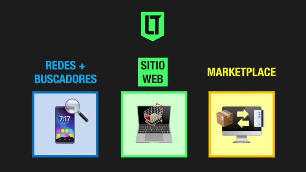 Canales de venta y promoción online: redes sociales, buscadores, sitios web de ecommerce y marketplaces | Infografía: Los Turello de bolsillo.