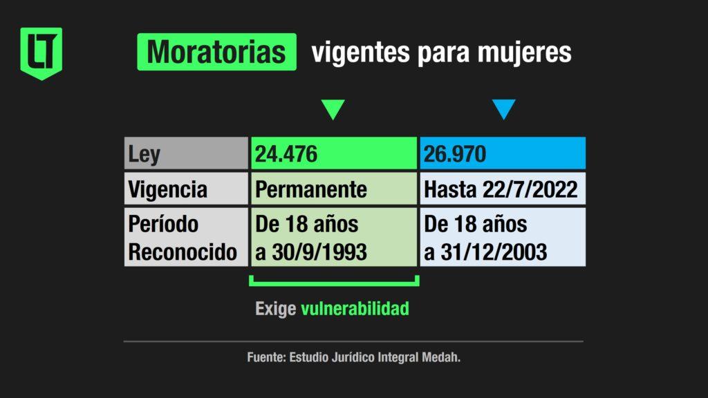 Jubilaciones: moratorias vigentes   Infografía: Los Turello de bolsillo en base a datos del Estudio Jurídico Integral Medah.