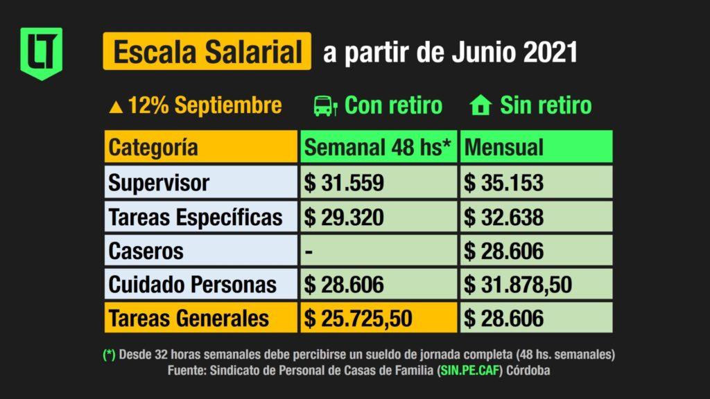 Escala salarial para el personal de casas particulares desde Junio de 2021   Infografía: Los Turello de bolsillo en base a datos del SIN.PE.CAF.