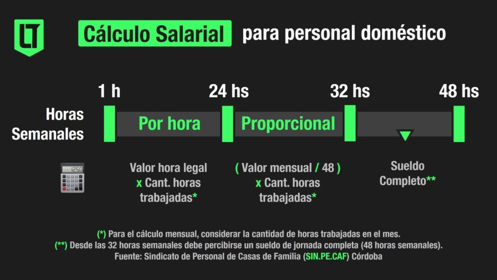 Cálculo salarial para el personal de casas particulares   Infografía: Los Turello de bolsillo en base a datos del SIN.PE.CAF.