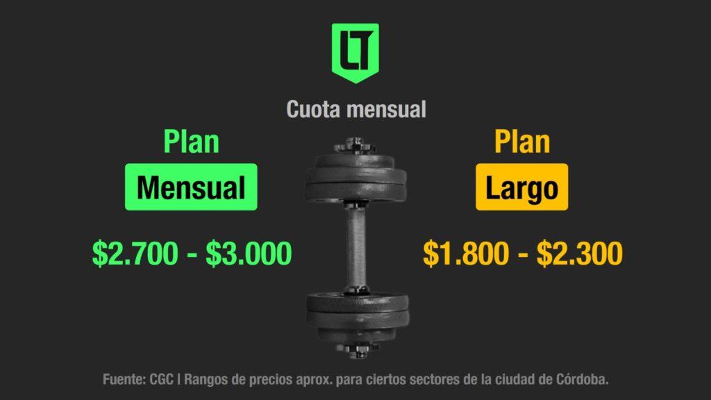 Precios de los planes mensuales y los planes largos en los gimnasios de la zona norte de la ciudad de Córdoba   Infografía: Los Turello de bolsillo.