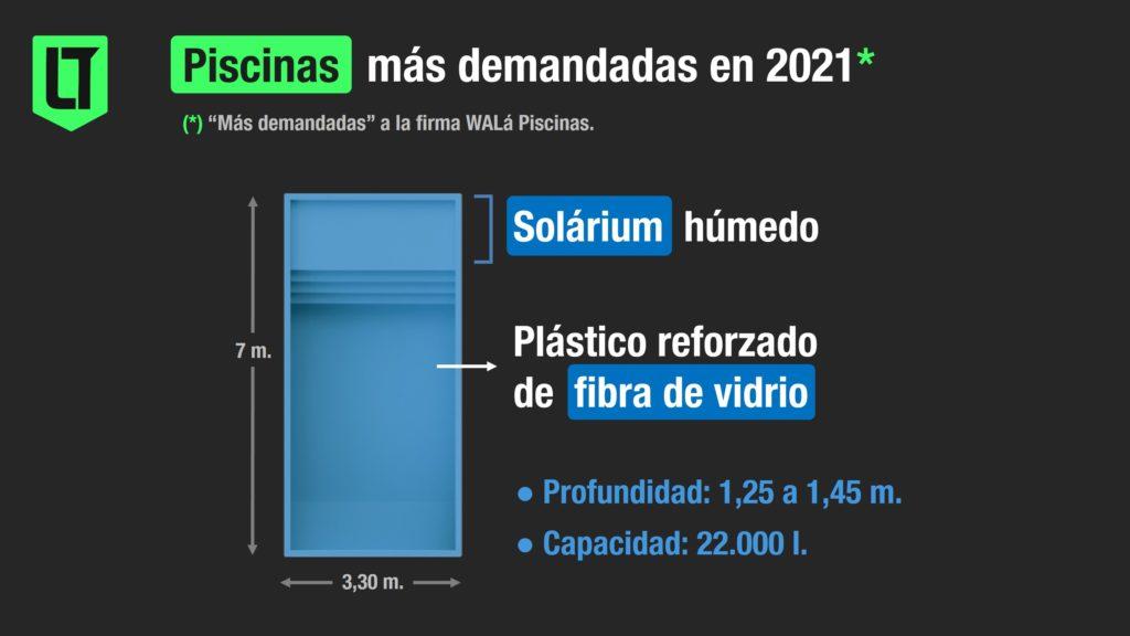 Las piletas más demandadas a WALá Piscinas son las de fibra de vidrio con solárium de 3,3 x 7 m.   Infografía: Los Turello de bolsillo.