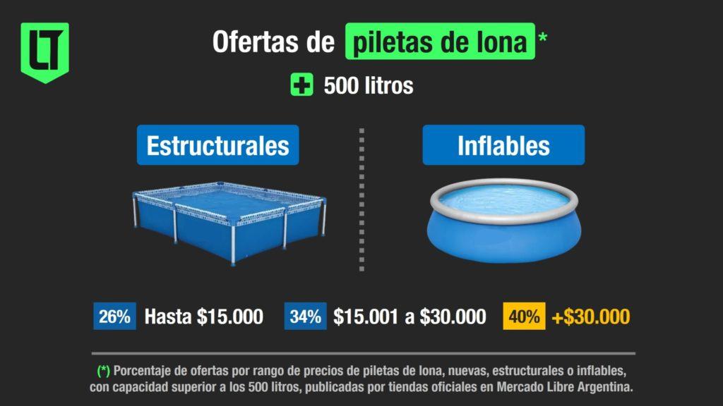 Las piletas de lona (estructurales o inflables) más solicitadas en Mercado Libre Argentina superan los 30 mil pesos   Infografía: Los Turello de bolsillo.
