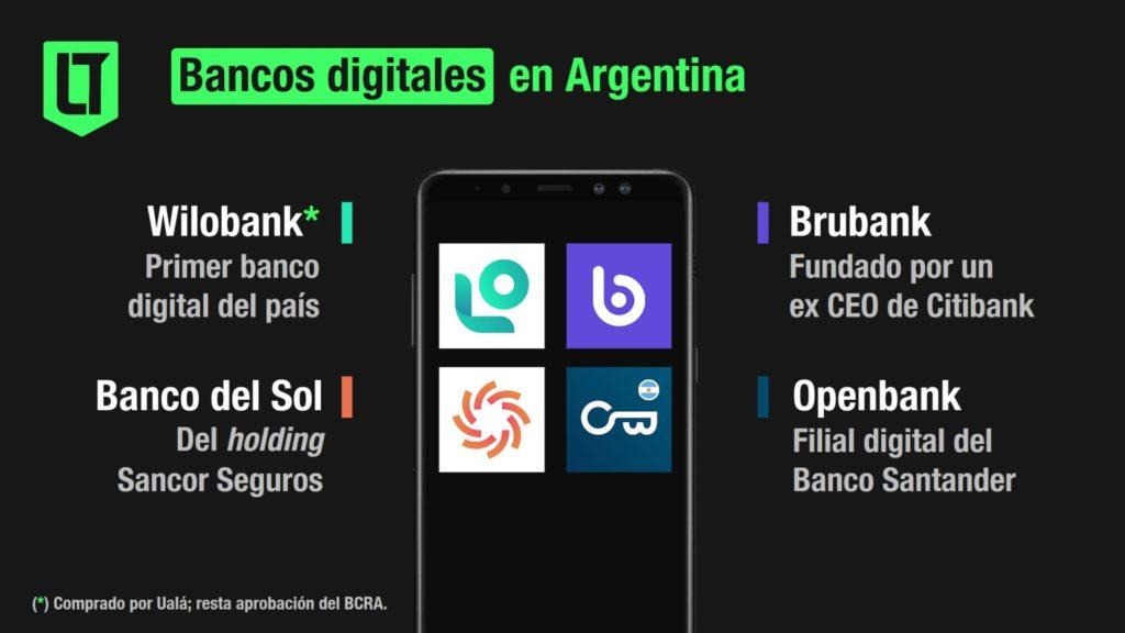 Bancos digitales en Argentina: Wilobank, Brubank, Banco del Sol y Openbank | Infografía: Los Turello de Bolsillo.