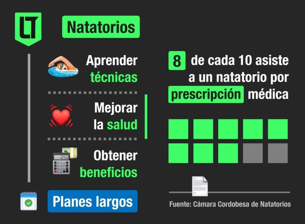 El 80% de los asistentes a los natatorios de Córdoba concurren por prescripciones médicas. Recomiendan planes largos   Infografía: Los Turello de bolsillo.