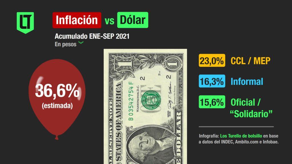 Dólar versus inflación argentina 2021 |  Infografía: Los Turello de bolsillo en base a datos del INDEC, Ambito.com e Infobae.