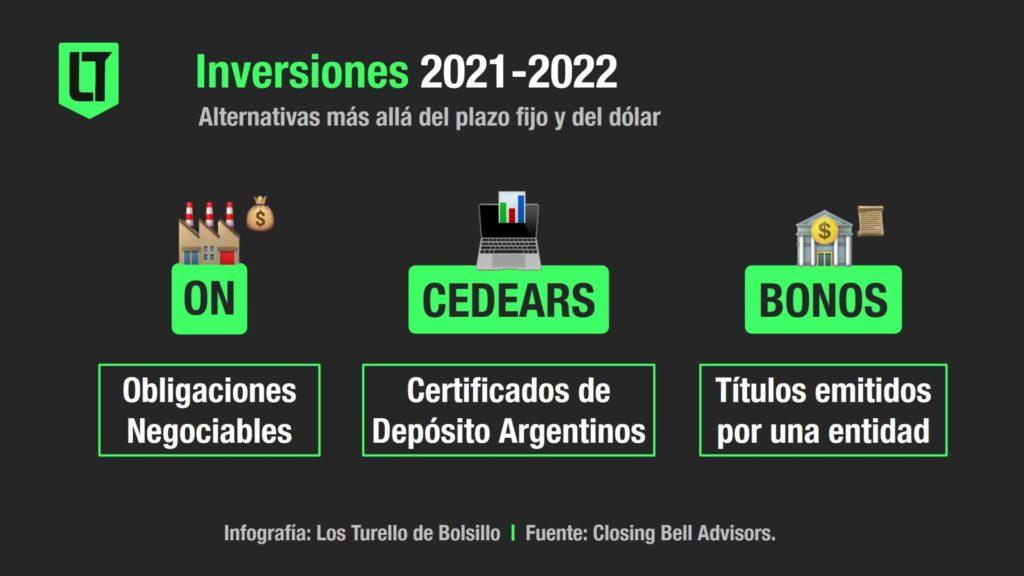 Inversiones 2021-2022: ON, Cedears y bonos, entre las alternativas más actractivas | Infografía: Los Turello de bolsillo en base a Closing Bell Advisors.