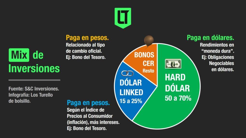 Mix de inversiones que ofrecen una renta en dólares (hard dólar) y en pesos (bonos CER y dólar linked) | Infografía: Los Turello de bolsillo en base a S&C Inversiones.